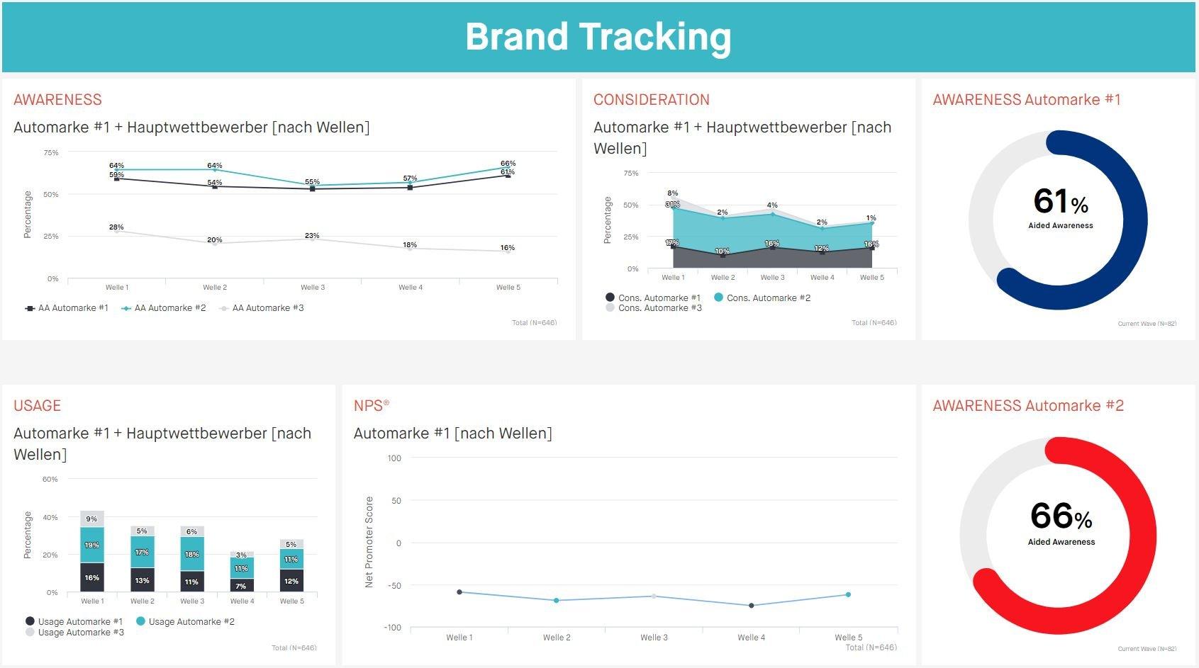 Tracking-Dashboard_DE