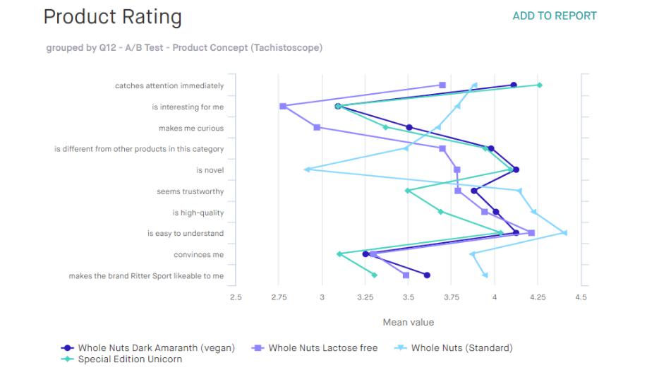 AB_Test_Product Rating_EN