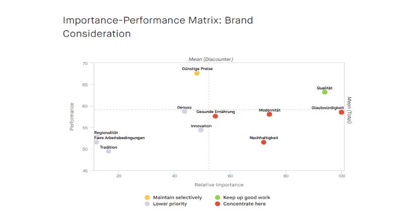 Key Driver Analysis_Importance-Performance_DE