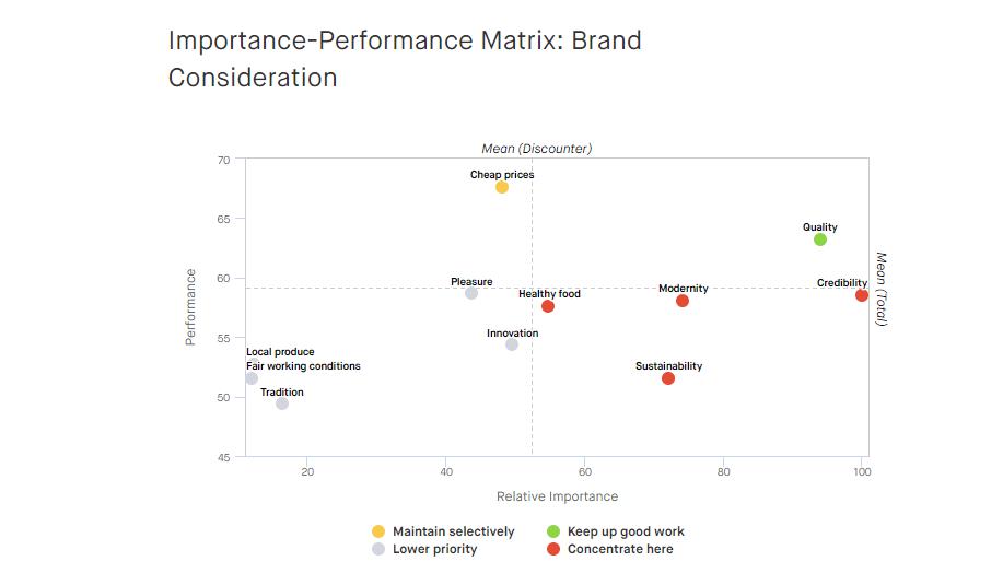 Key Driver Analysis_Importance-Performance_EN