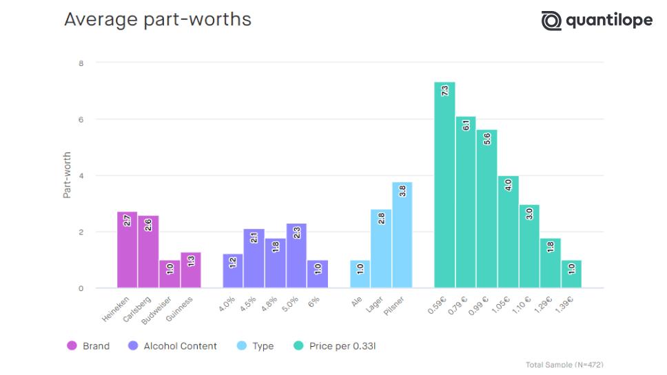 CBC_Average-part-worths