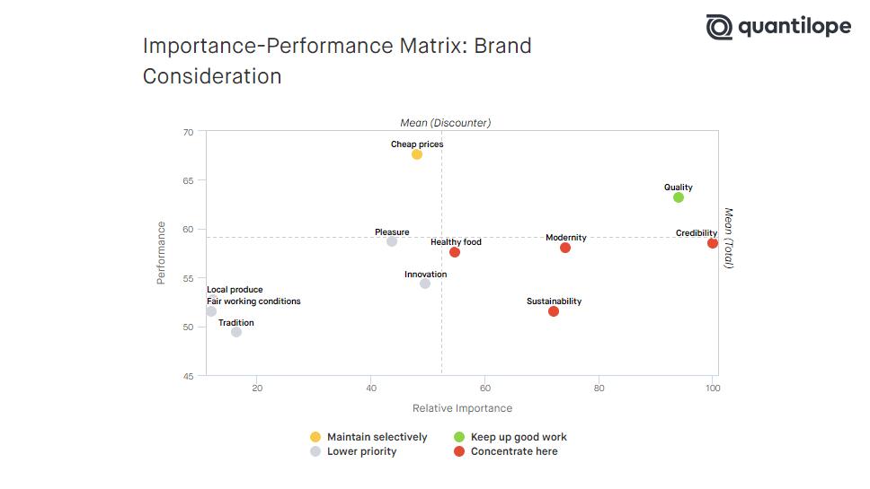 Key-Driver-Analysis_Importance-Performance_EN