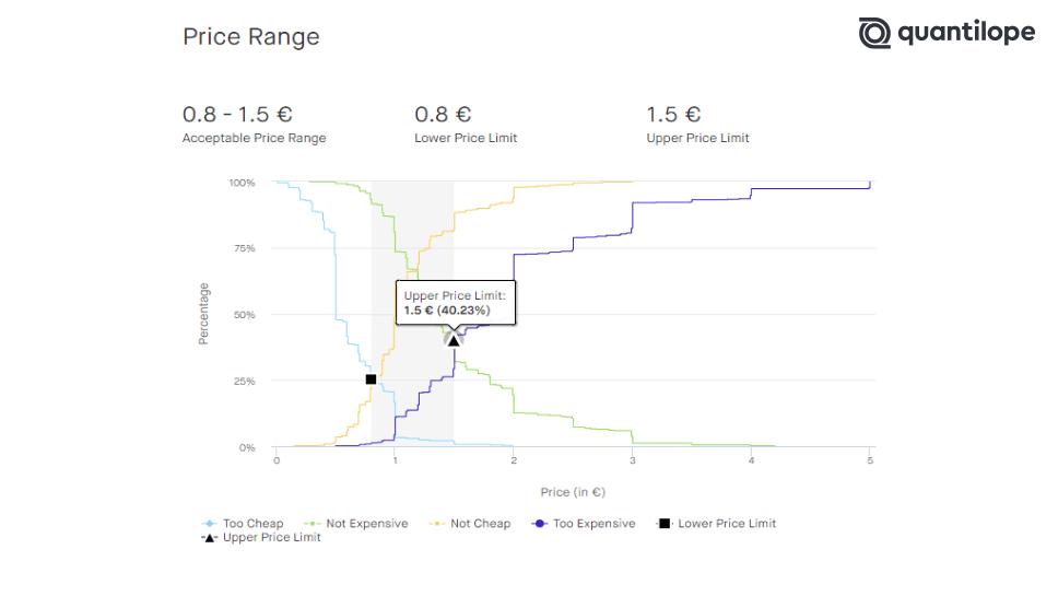 PSM_Price-Range_DE