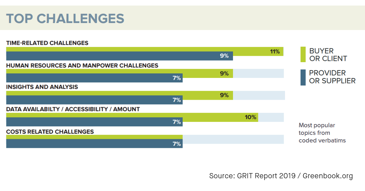 Top-challenges-market-research-GRITReport2019