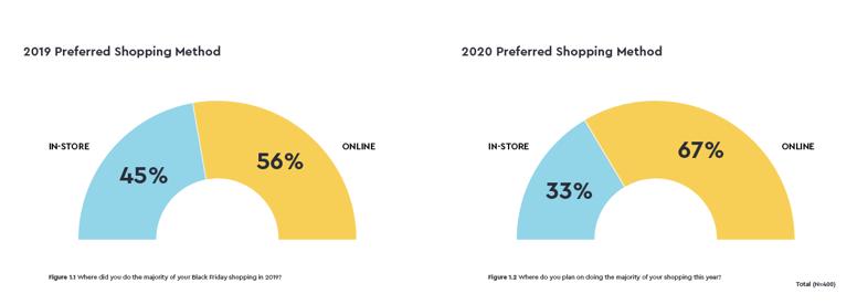 BlackFriday_2020_Charts_ShoppingMethod-1