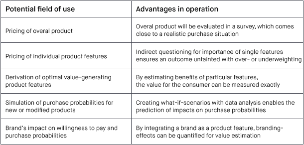 Three Great Methods to Determine Price Acceptance