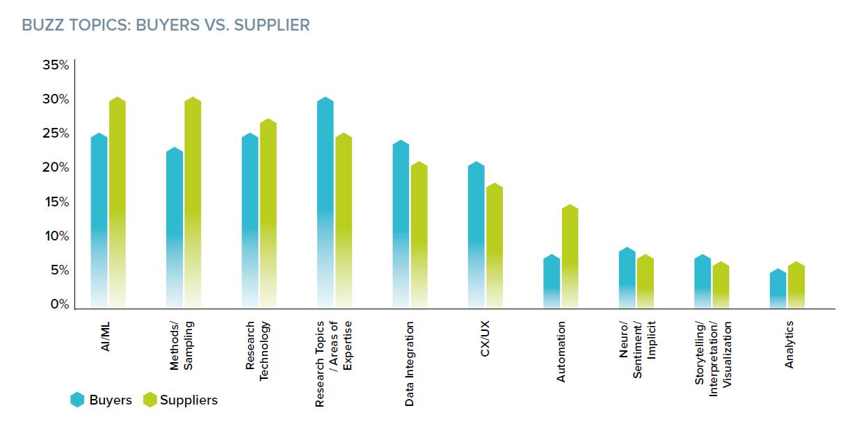 Buzz-Topics-market-researcj-Grit-Report-2020