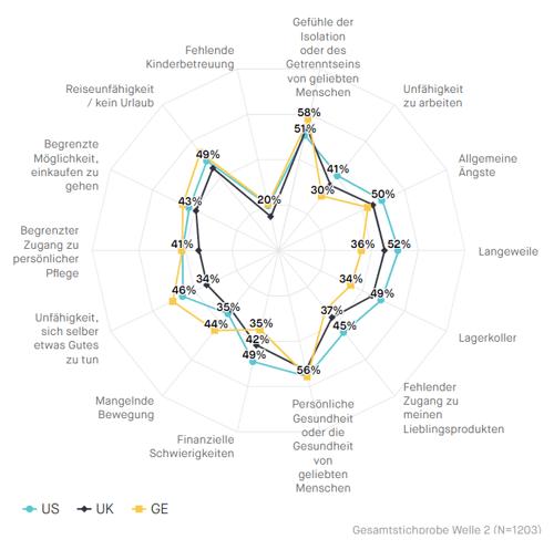 CNI-Welle2-Herausforderungen-im-Vergleich-GER