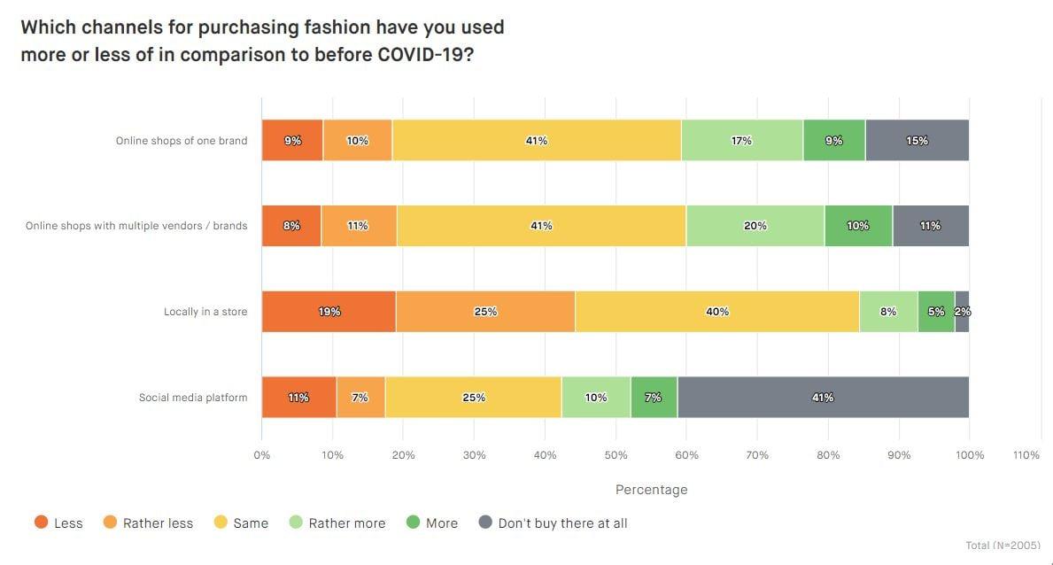 Chart-Online-versus-stationary-retail