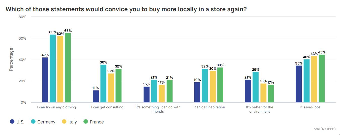 Chart-Stationary-retail-1