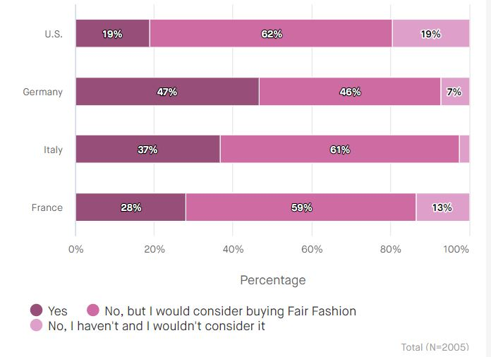 Chart-purchase-Fair-Fashion-1-1