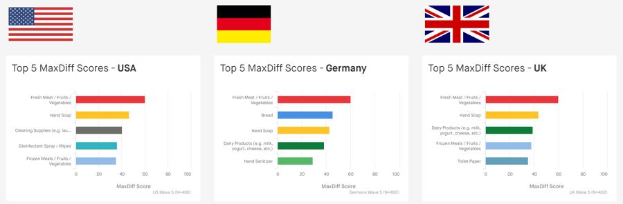 MaxDiff-Scores-Multi-Country