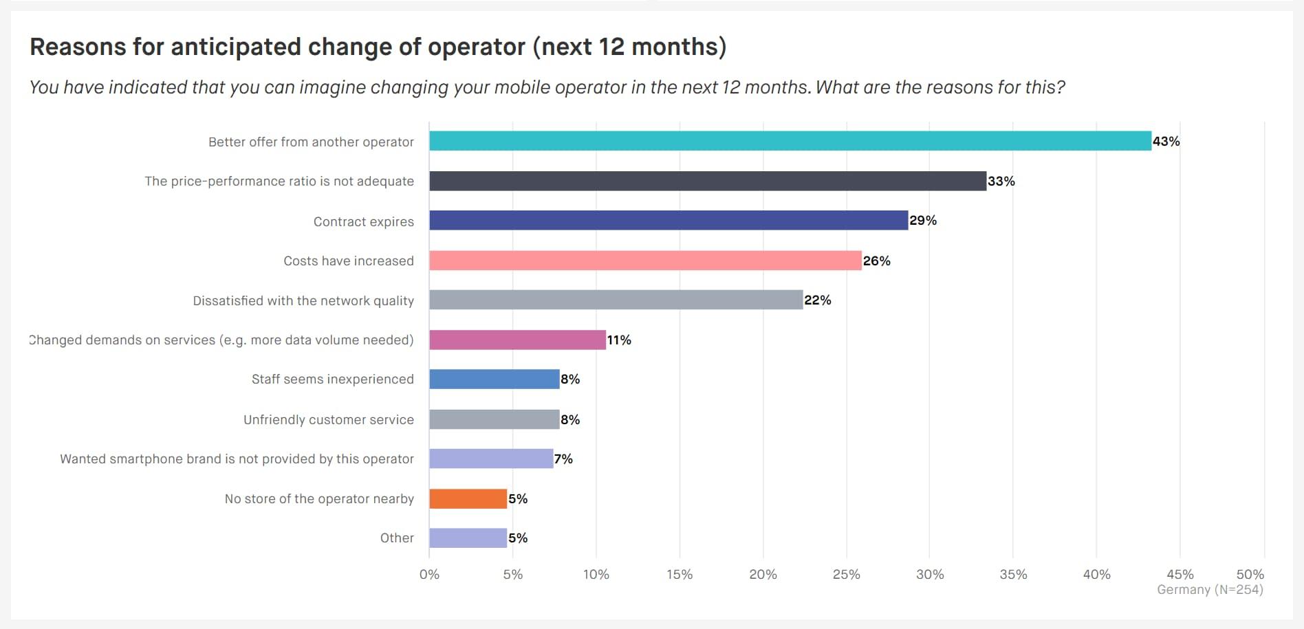 change operator reasons