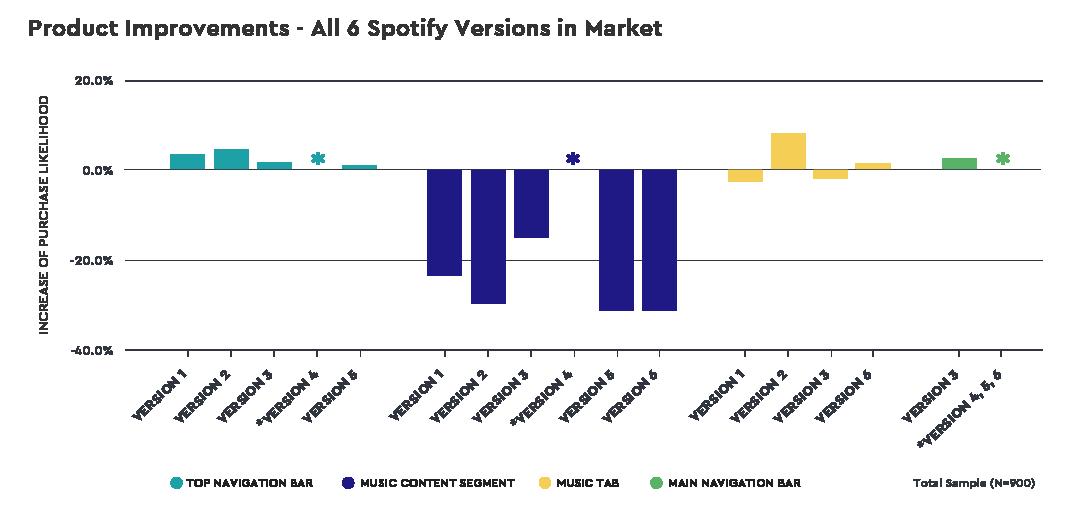 charts-spotify-ux-prod-imprvmt