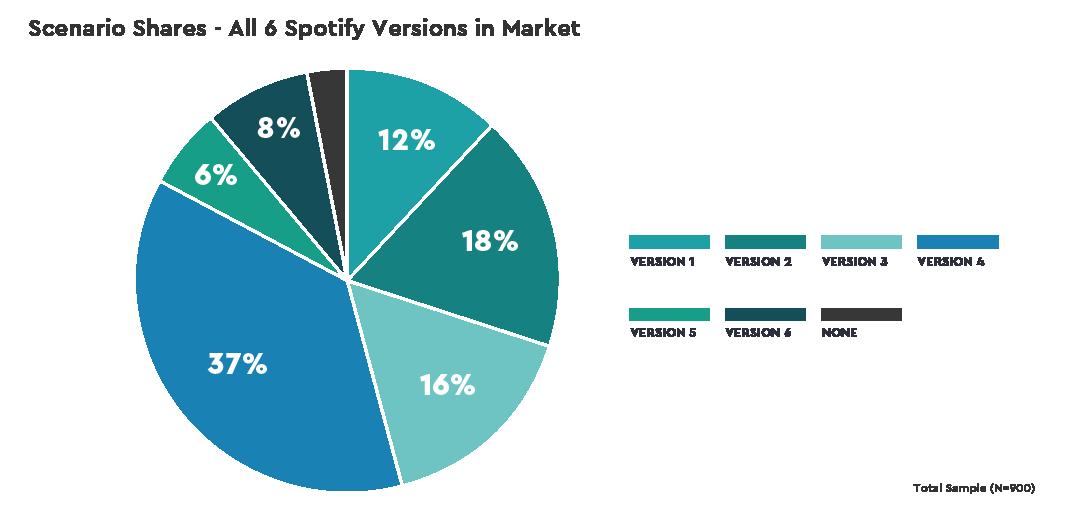 charts-spotify-ux-scenarioshares