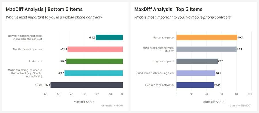 max-diff