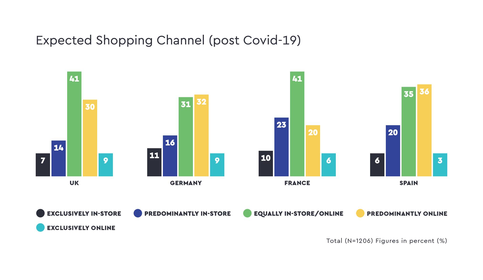 quantilope-ce-expected-shopping-channel-en