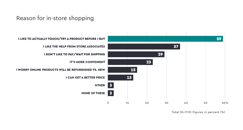 quantilope-ce-reason-for-in-store-shopping-en