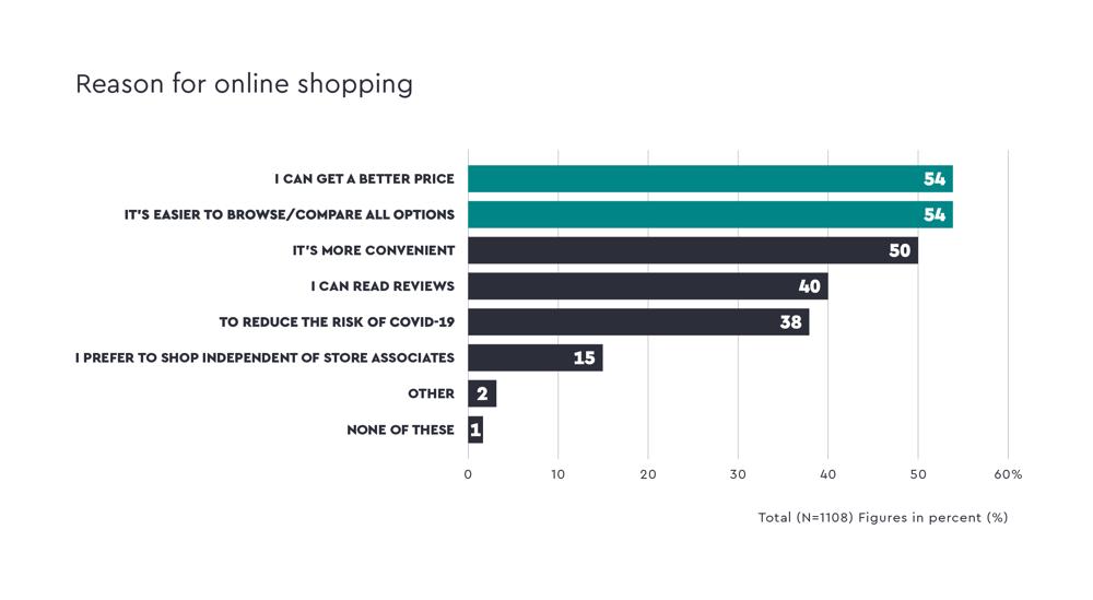 quantilope-ce-reason-for-online-shopping-en