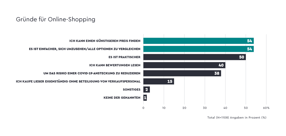 quantilope-ce-reason-for-online-shopping-ger