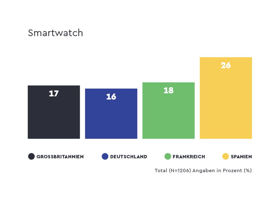 quantilope-ce-smartwatch-ger