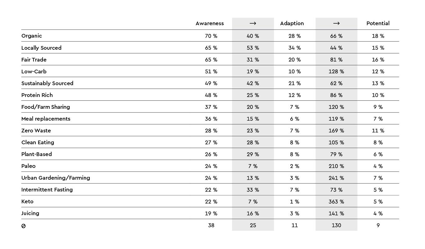 quantilope-food-study-funnel-chart-en
