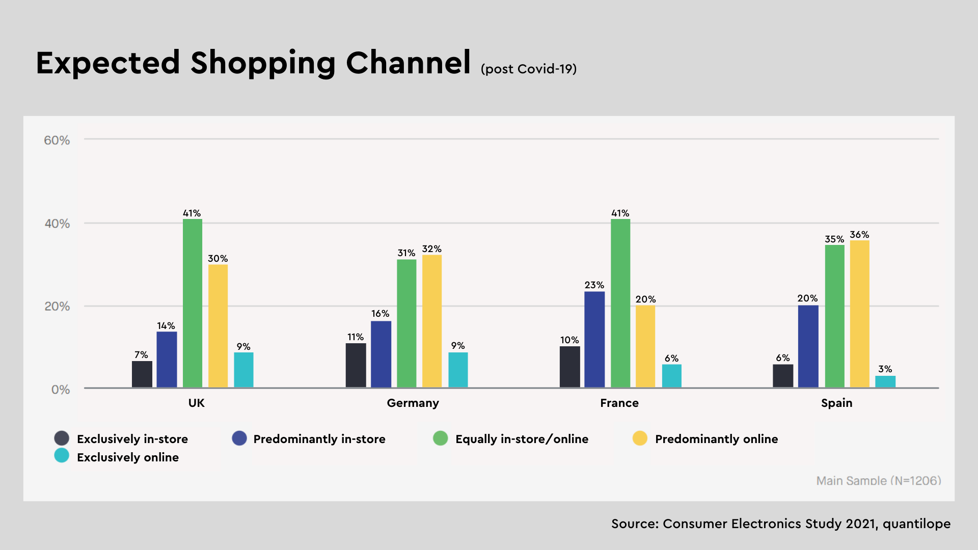 Expected-shopping-channel-consumer-electronics-2021
