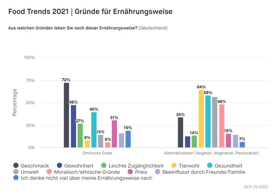Grafik-2_Motivationen-Food-Trends-Deutschland