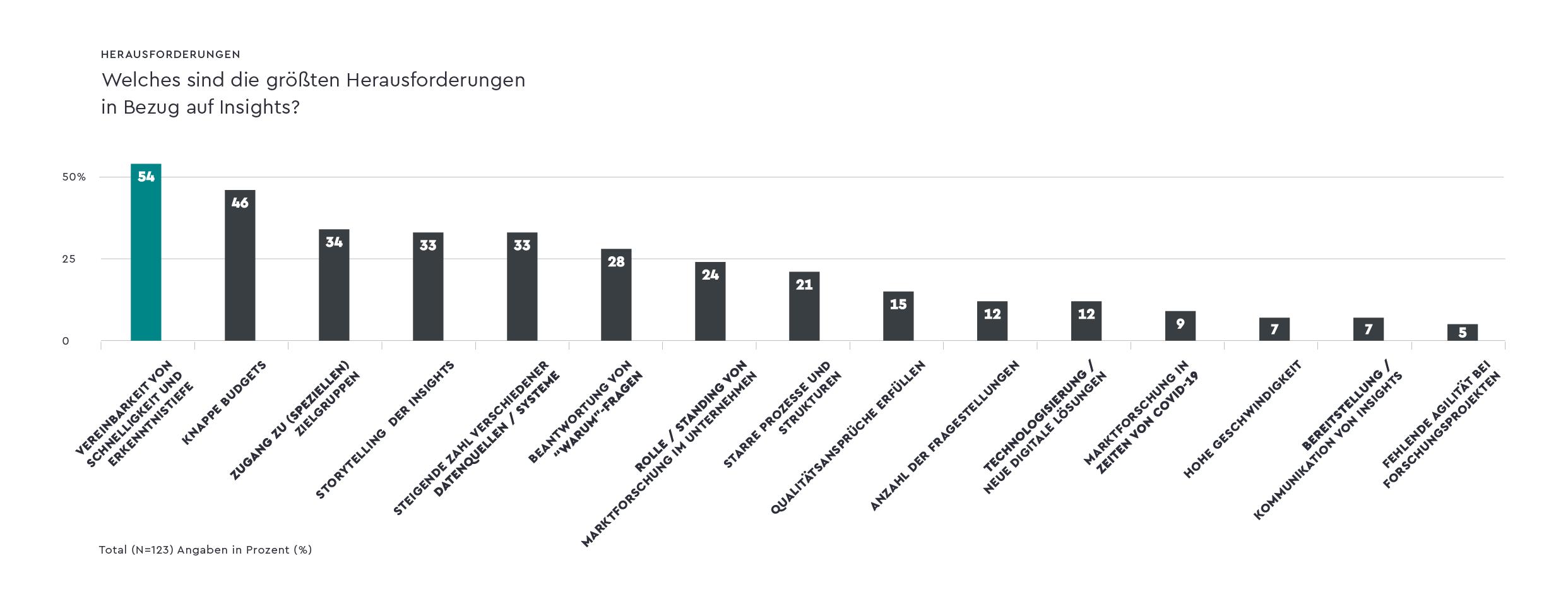 insights-report-2021-herausforderungen