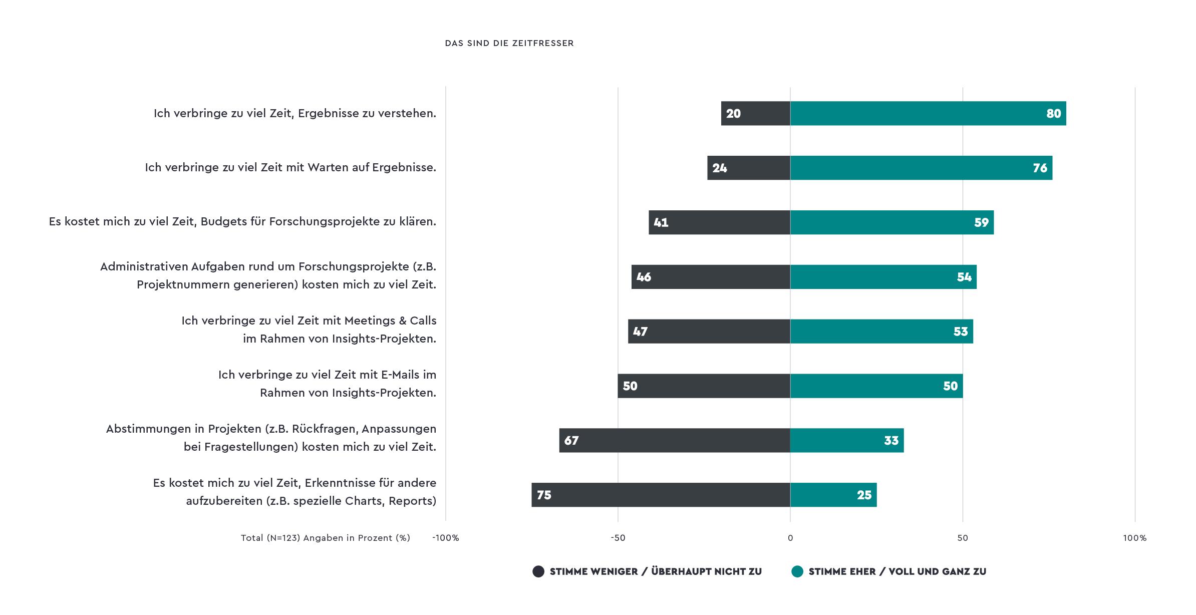 insights-report-2021-zeitfresser